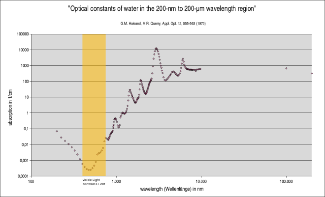 Wavelength_dependant_absorption_of_water